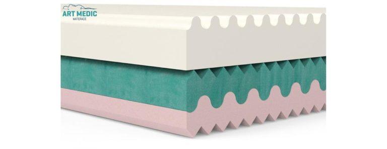 Jaka jest wasza wiedza na temat materaców piankowych?